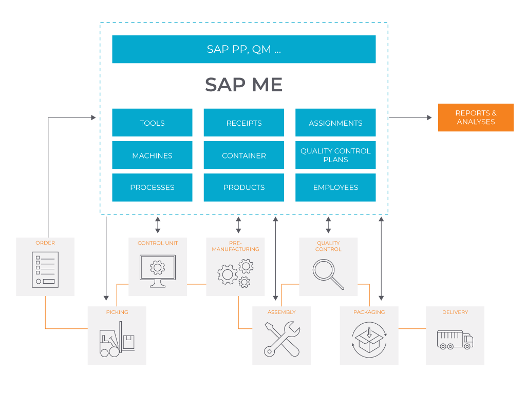 SAP ME Ecosystem